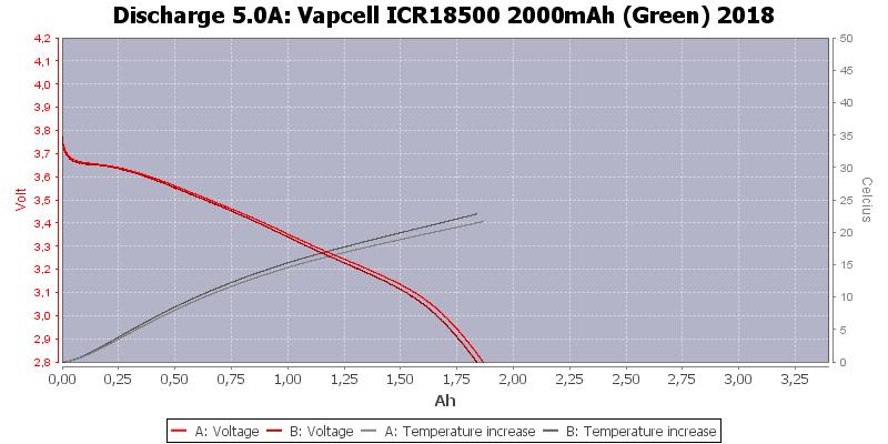 Vapcell%20ICR18500%202000mAh%20(Green)%202018-Temp-5.0