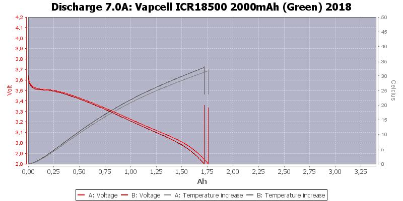 Vapcell%20ICR18500%202000mAh%20(Green)%202018-Temp-7.0