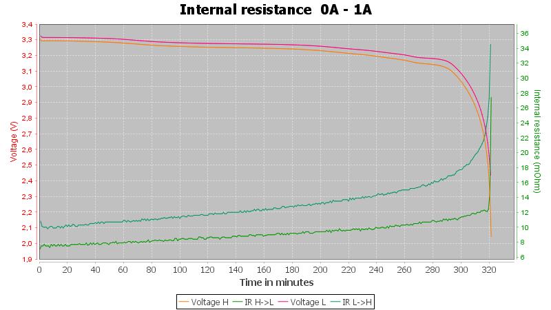 Vapcell%20IFR26650%202600mAh%20%28Red%29-Pulse-1A-30-30-2V-IR