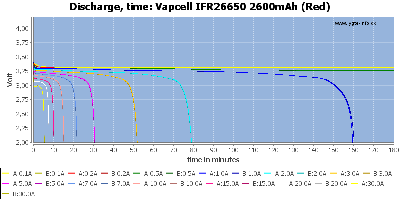 Vapcell%20IFR26650%202600mAh%20(Red)-CapacityTime