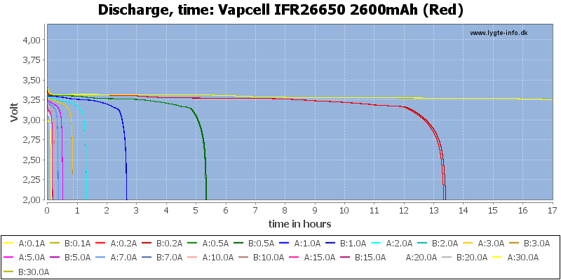 Vapcell%20IFR26650%202600mAh%20(Red)-CapacityTimeHours