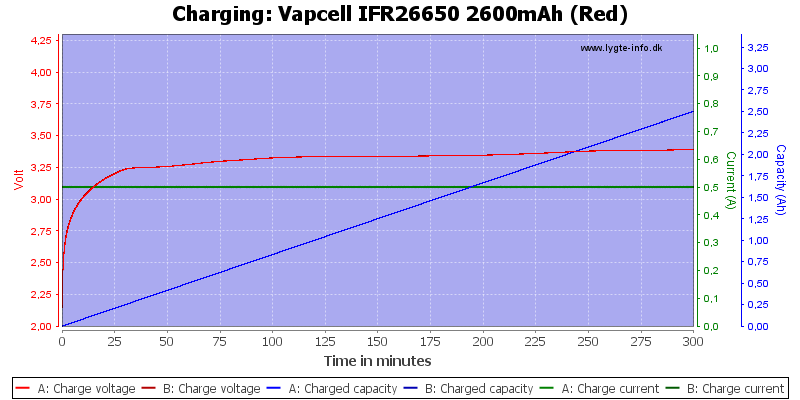 Vapcell%20IFR26650%202600mAh%20(Red)-Charge