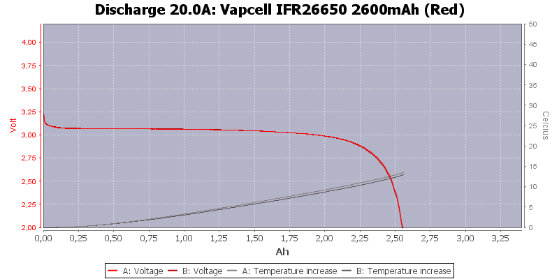 Vapcell%20IFR26650%202600mAh%20(Red)-Temp-20.0