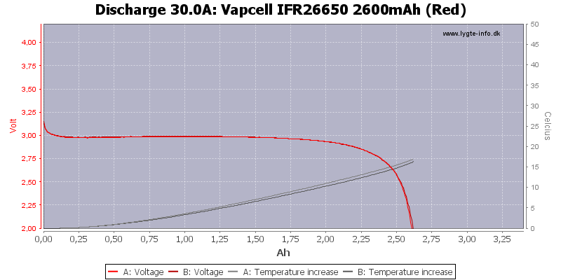 Vapcell%20IFR26650%202600mAh%20(Red)-Temp-30.0