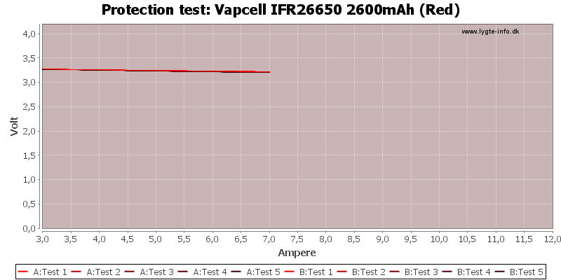Vapcell%20IFR26650%202600mAh%20(Red)-TripCurrent