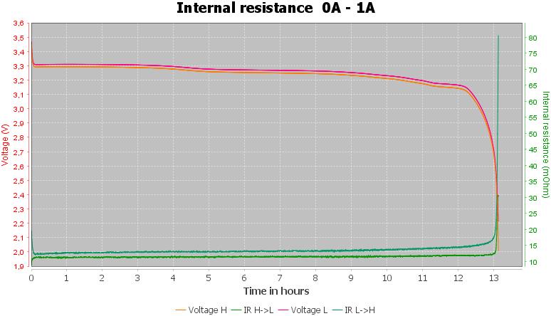 Discharge-Vapcell%20IFR32700%206500mAh%20G65%20%28Blue%29%202020-pulse-1.0%2010%2010a-IR