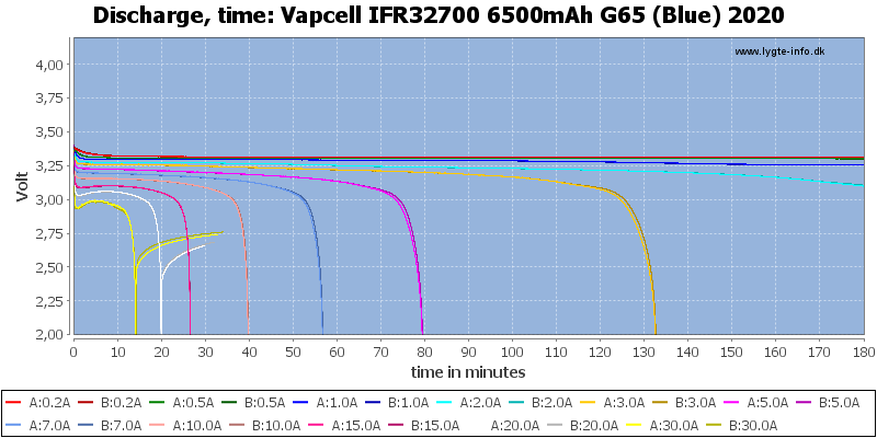 Vapcell%20IFR32700%206500mAh%20G65%20(Blue)%202020-CapacityTime