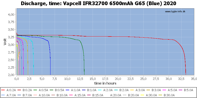 Vapcell%20IFR32700%206500mAh%20G65%20(Blue)%202020-CapacityTimeHours