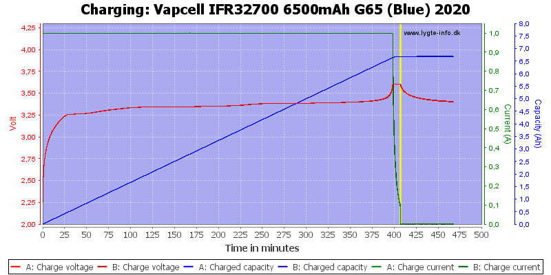 Vapcell%20IFR32700%206500mAh%20G65%20(Blue)%202020-Charge
