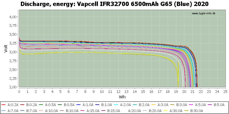 Vapcell%20IFR32700%206500mAh%20G65%20(Blue)%202020-Energy