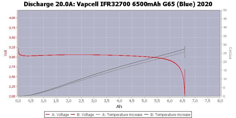 Vapcell%20IFR32700%206500mAh%20G65%20(Blue)%202020-Temp-20.0
