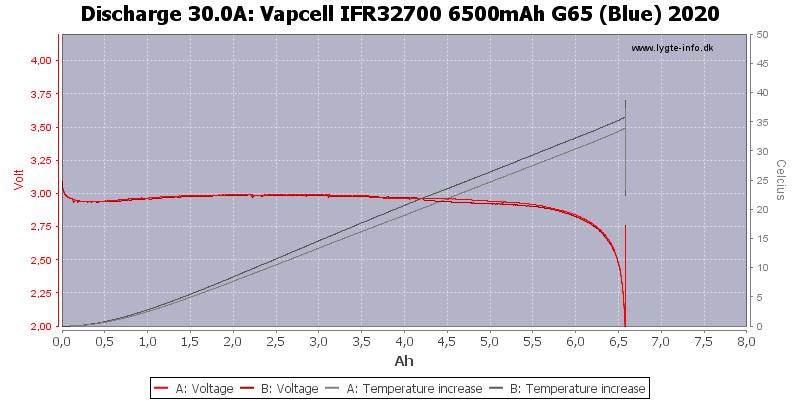 Vapcell%20IFR32700%206500mAh%20G65%20(Blue)%202020-Temp-30.0