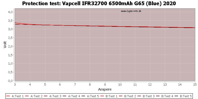 Vapcell%20IFR32700%206500mAh%20G65%20(Blue)%202020-TripCurrent