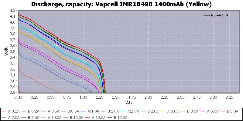 Vapcell%20IMR18490%201400mAh%20(Yellow)-Capacity