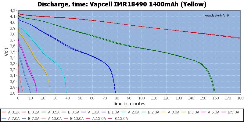 Vapcell%20IMR18490%201400mAh%20(Yellow)-CapacityTime