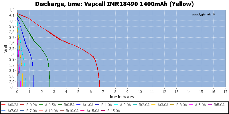 Vapcell%20IMR18490%201400mAh%20(Yellow)-CapacityTimeHours