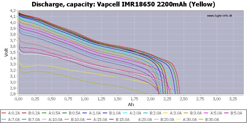 Vapcell%20IMR18650%202200mAh%20(Yellow)-Capacity