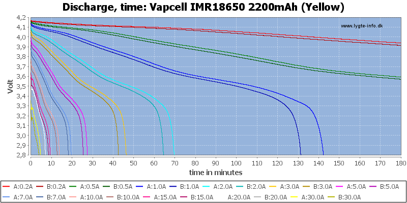 Vapcell%20IMR18650%202200mAh%20(Yellow)-CapacityTime