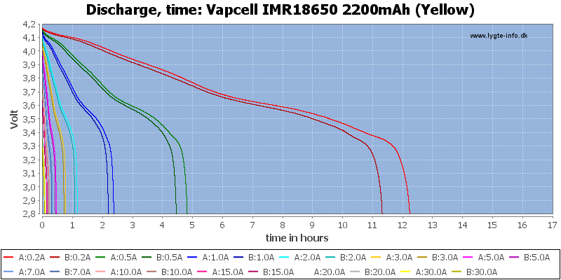 Vapcell%20IMR18650%202200mAh%20(Yellow)-CapacityTimeHours