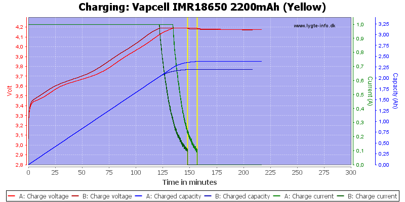 Vapcell%20IMR18650%202200mAh%20(Yellow)-Charge
