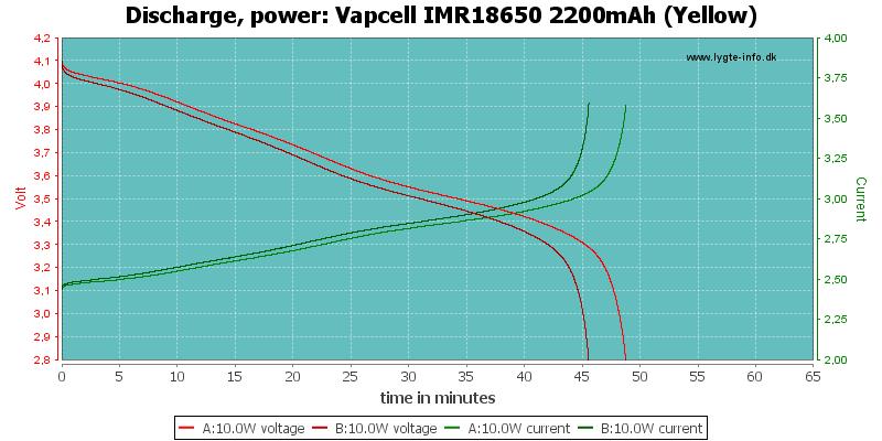 Vapcell%20IMR18650%202200mAh%20(Yellow)-PowerLoadTime