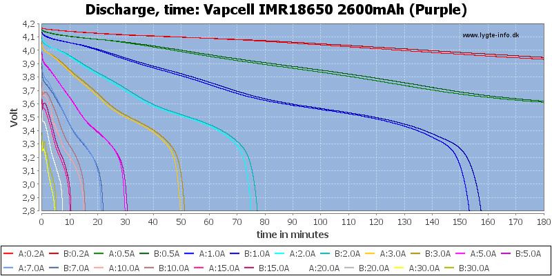 Vapcell%20IMR18650%202600mAh%20(Purple)-CapacityTime