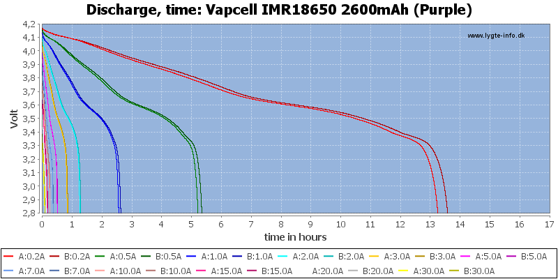 Vapcell%20IMR18650%202600mAh%20(Purple)-CapacityTimeHours