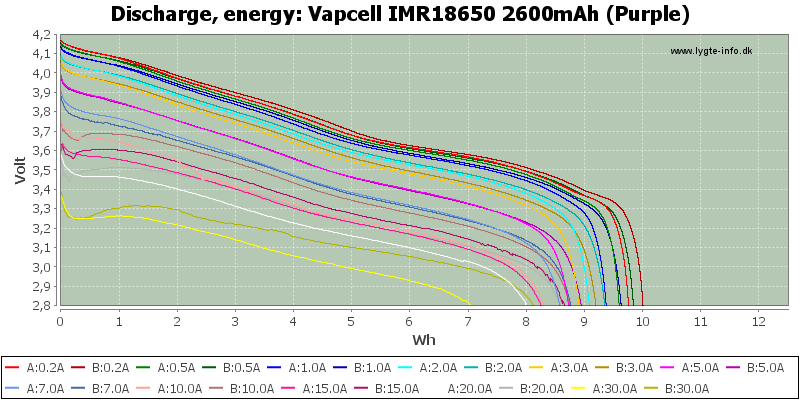Vapcell%20IMR18650%202600mAh%20(Purple)-Energy