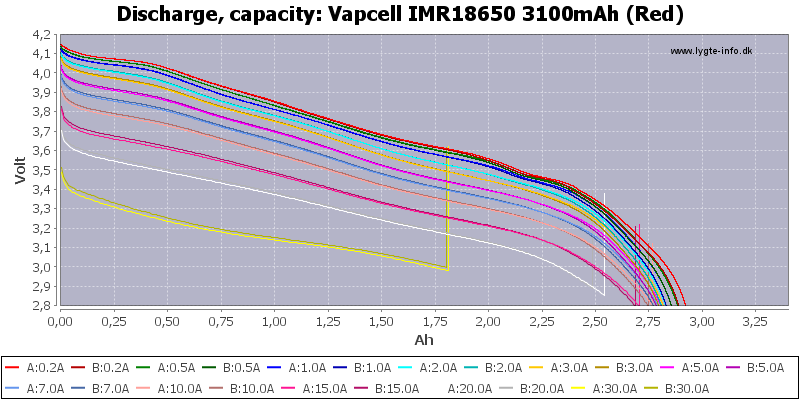 Vapcell%20IMR18650%203100mAh%20(Red)-Capacity