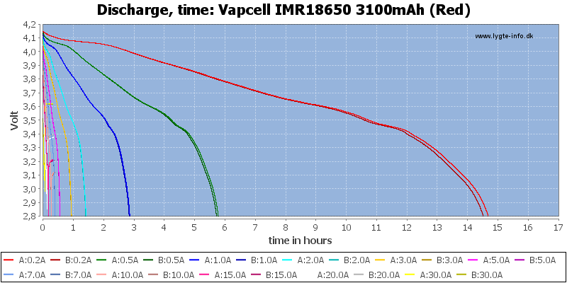 Vapcell%20IMR18650%203100mAh%20(Red)-CapacityTimeHours