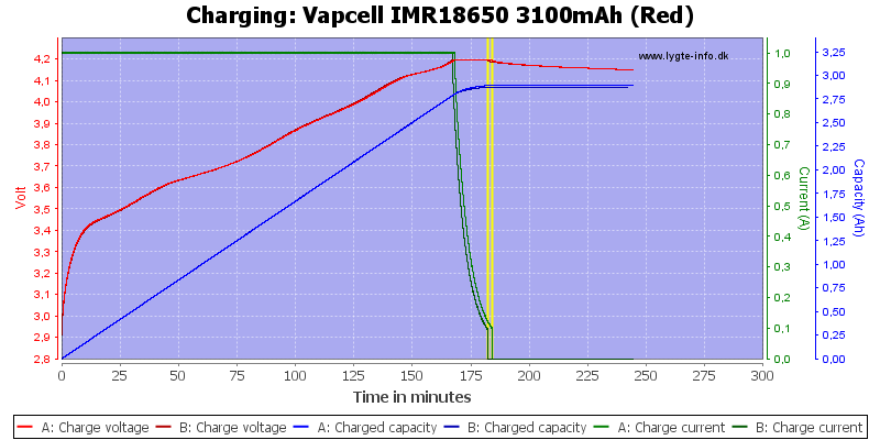 Vapcell%20IMR18650%203100mAh%20(Red)-Charge