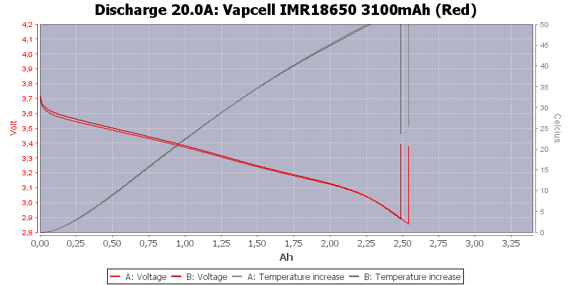 Vapcell%20IMR18650%203100mAh%20(Red)-Temp-20.0