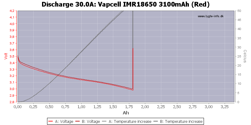 Vapcell%20IMR18650%203100mAh%20(Red)-Temp-30.0