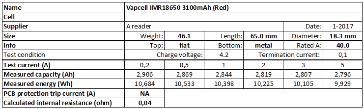 Vapcell%20IMR18650%203100mAh%20(Red)-info