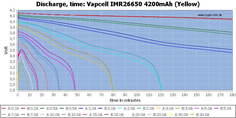 Vapcell%20IMR26650%204200mAh%20(Yellow)-CapacityTime