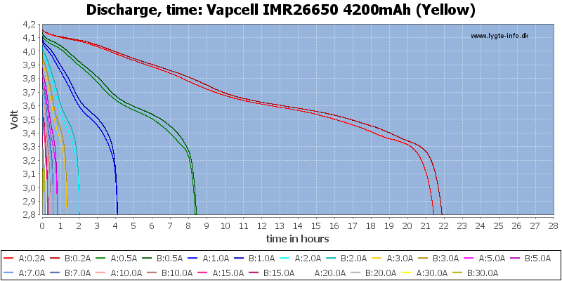 Vapcell%20IMR26650%204200mAh%20(Yellow)-CapacityTimeHours