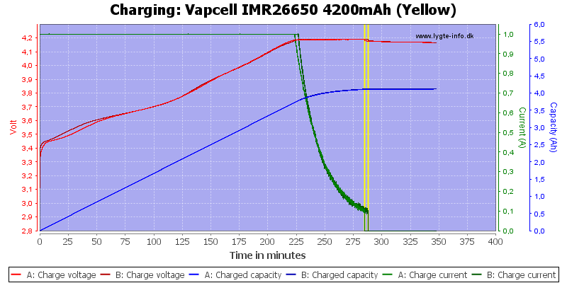 Vapcell%20IMR26650%204200mAh%20(Yellow)-Charge