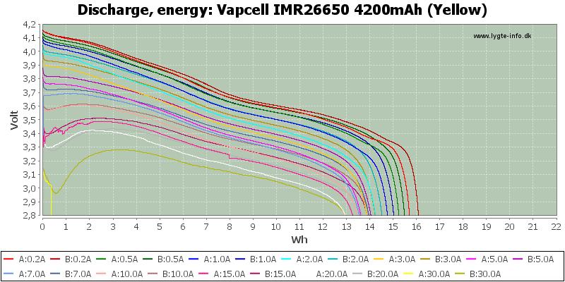 Vapcell%20IMR26650%204200mAh%20(Yellow)-Energy