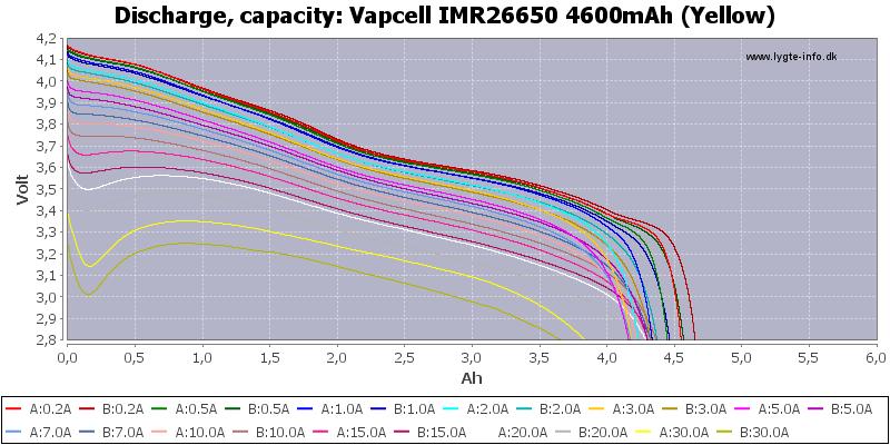 Vapcell%20IMR26650%204600mAh%20(Yellow)-Capacity