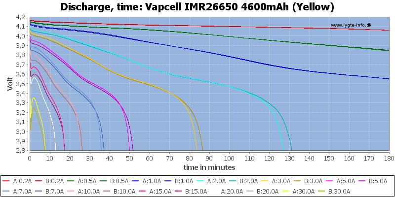 Vapcell%20IMR26650%204600mAh%20(Yellow)-CapacityTime