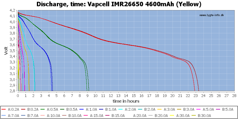 Vapcell%20IMR26650%204600mAh%20(Yellow)-CapacityTimeHours
