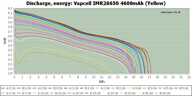 Vapcell%20IMR26650%204600mAh%20(Yellow)-Energy