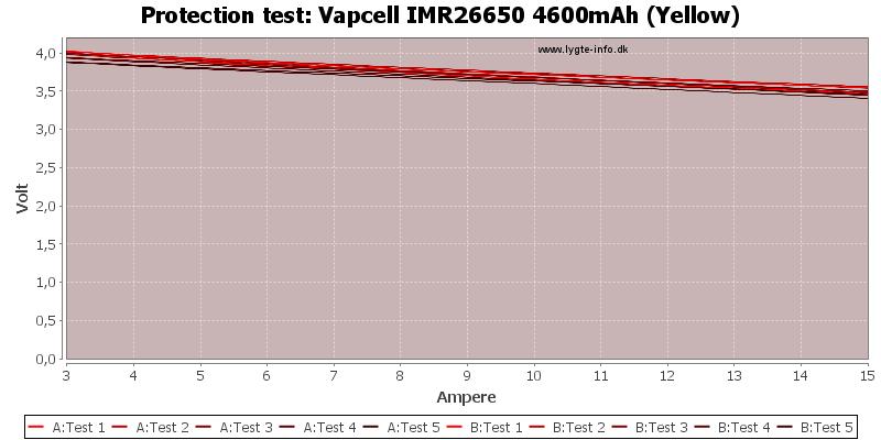 Vapcell%20IMR26650%204600mAh%20(Yellow)-TripCurrent