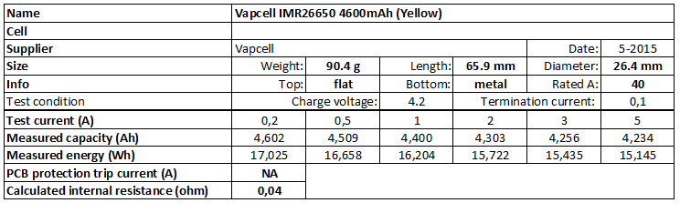Vapcell%20IMR26650%204600mAh%20(Yellow)-info
