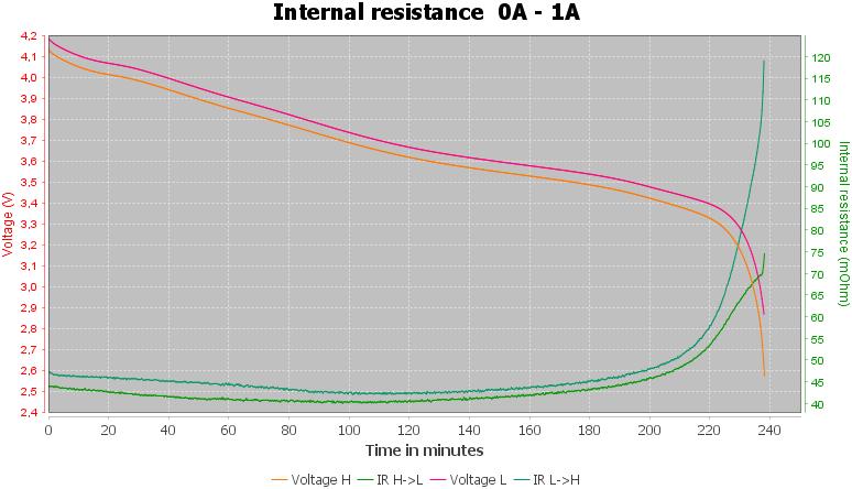 Discharge-Vapcell%20INR16650%202000mAh%20M20%20%28Gold%29%202020-pulse-1.0%2010%2010-IR