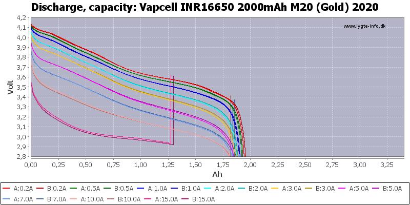 Vapcell%20INR16650%202000mAh%20M20%20(Gold)%202020-Capacity
