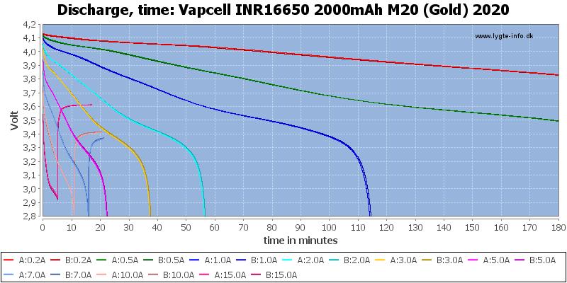 Vapcell%20INR16650%202000mAh%20M20%20(Gold)%202020-CapacityTime