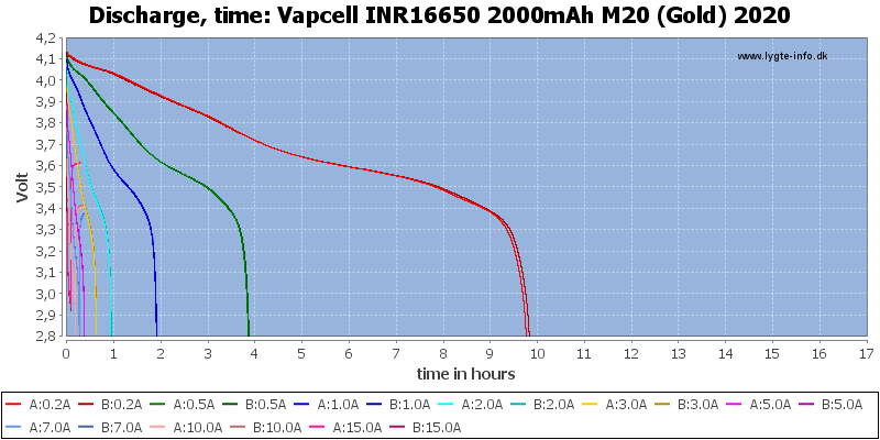 Vapcell%20INR16650%202000mAh%20M20%20(Gold)%202020-CapacityTimeHours