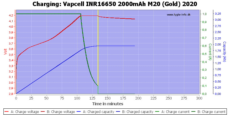Vapcell%20INR16650%202000mAh%20M20%20(Gold)%202020-Charge