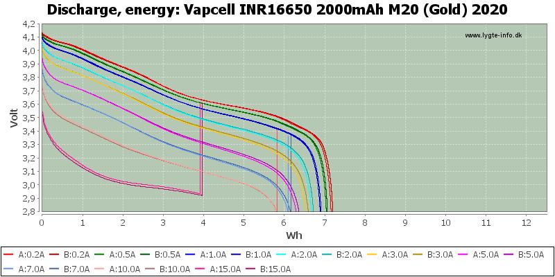 Vapcell%20INR16650%202000mAh%20M20%20(Gold)%202020-Energy